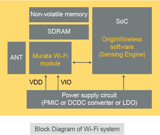 Block Diagram of Wi-Fi system