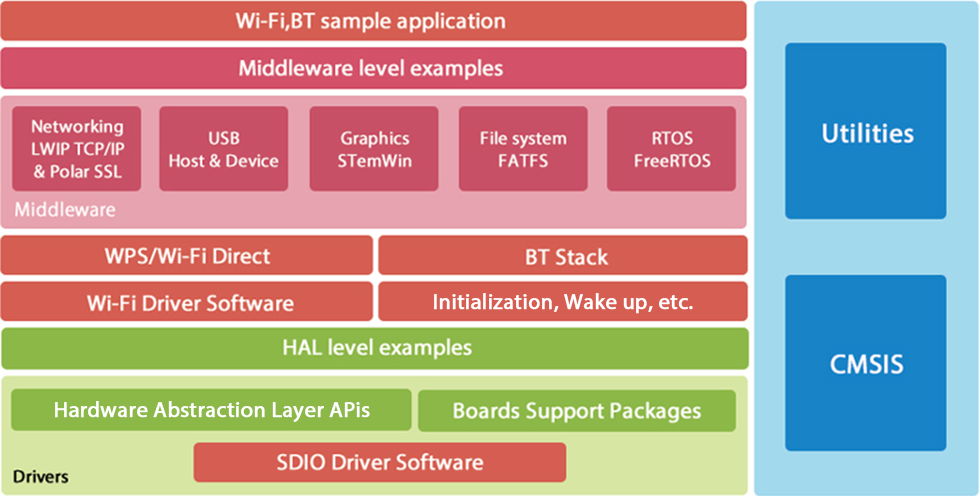 Software Architecture for your network application