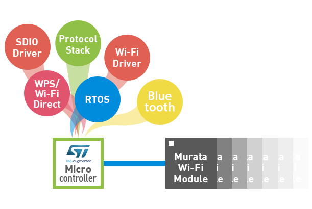 Evaluation kit solution for Wi-Fi and Bluetooth modules for
