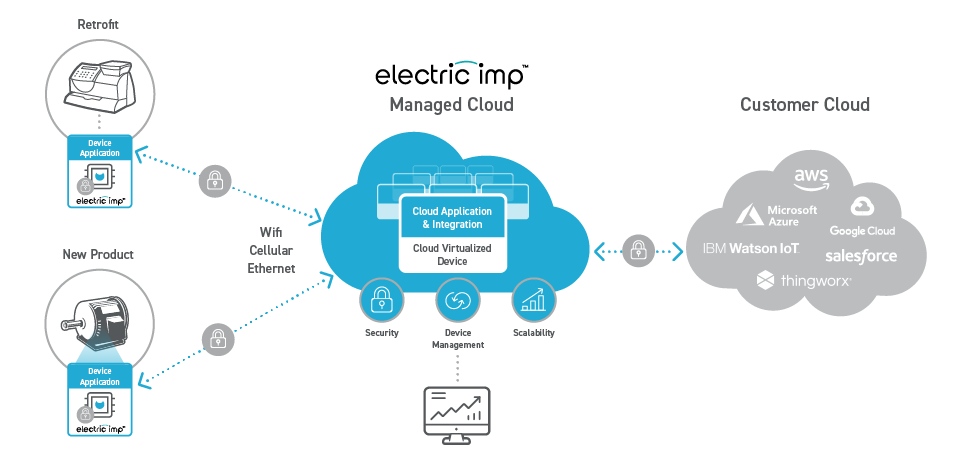 Electric Imp Managed Cloud™