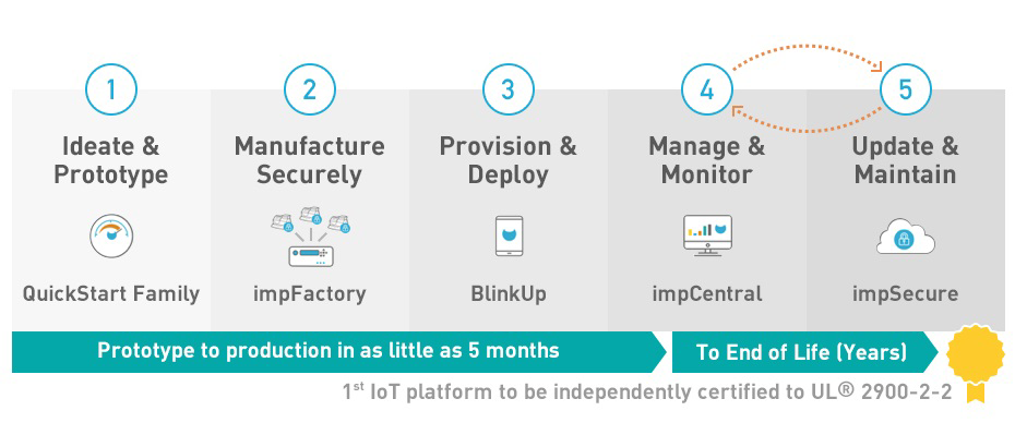Lifecycle IoT