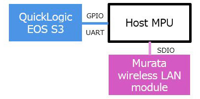 image:Other Murata wireless LAN modules with Linux